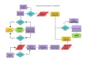 school-uniforms-flow-chart