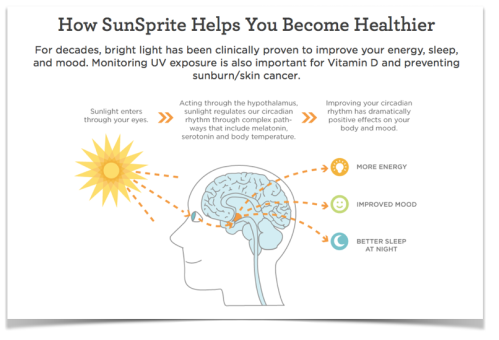 Image showing how Sunsprite helps you be healthier... Screengrab from Sunsprite website, click image to visit their page
