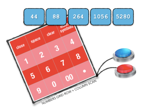 image showing the number pattern in blue squares being 44,88, 264, 1056, 5280and a red graphic representation of Mac's number grid (numbers 1-9, 0, 00) he uses for row/column scanning with two foot switches